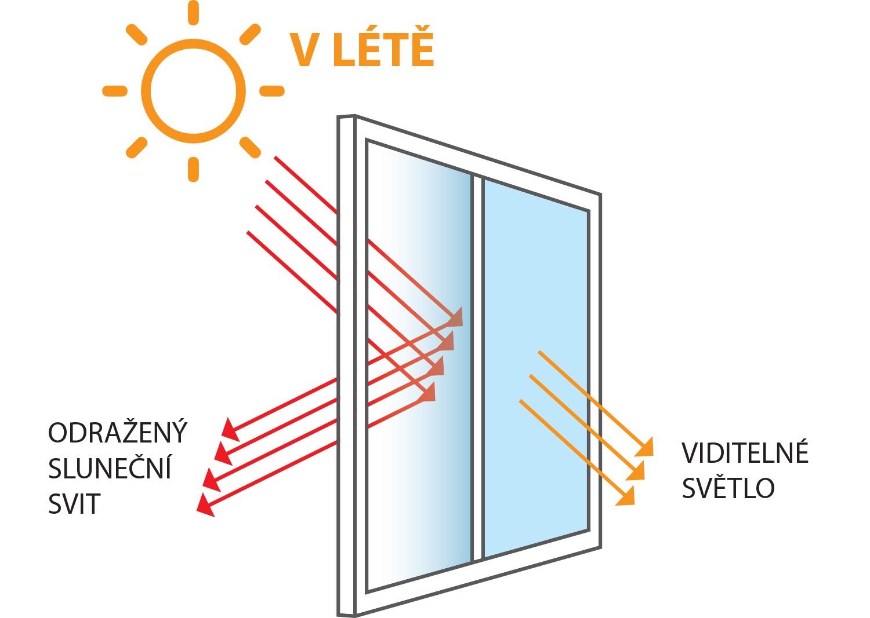 Funkce solární fólie v létě